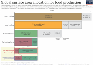 Humanity's food on global land usage